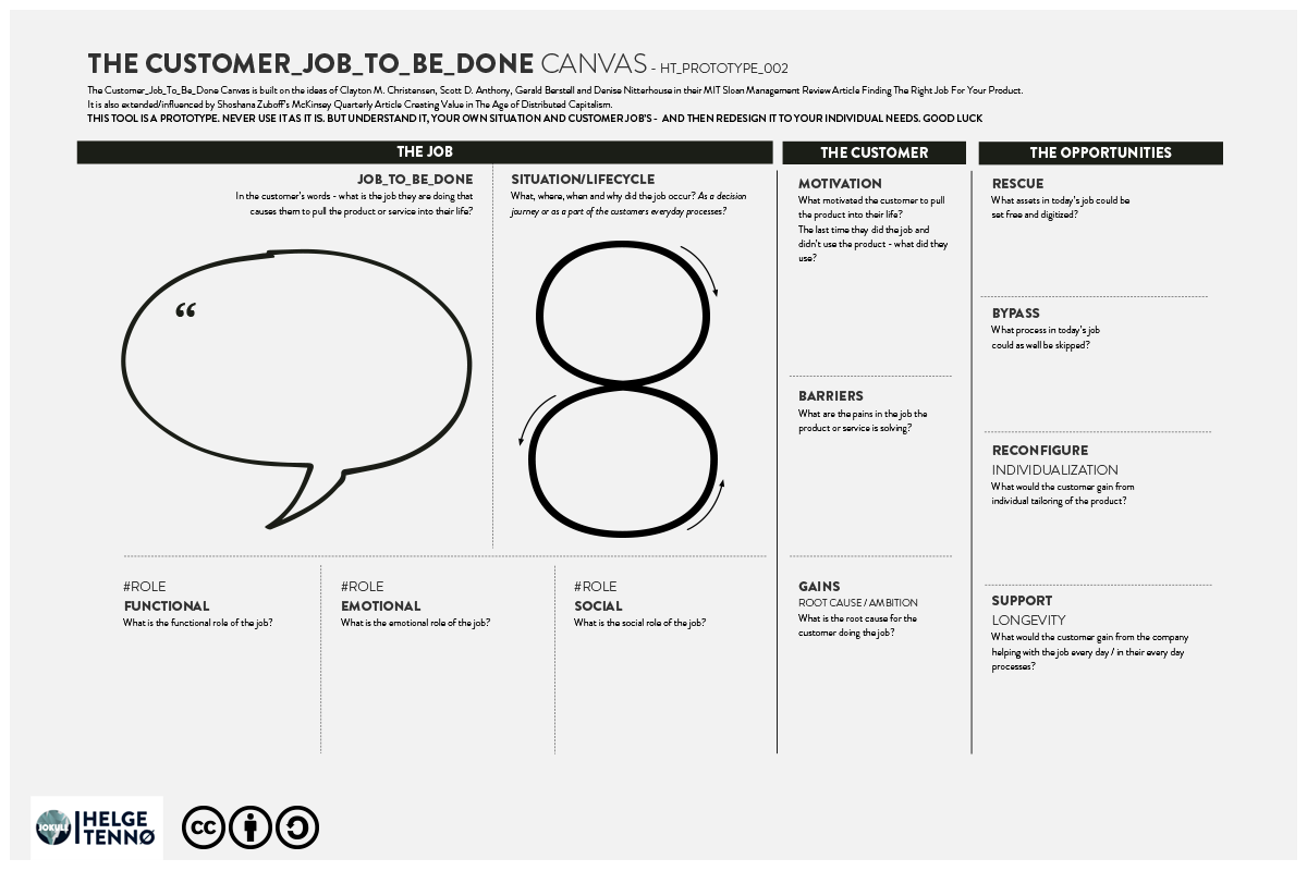 Jobs-To-Be-Done: An early version of the Jobs-to-Done Canvas. Introducing questions from outside the original methodology. Tested in several workshops.