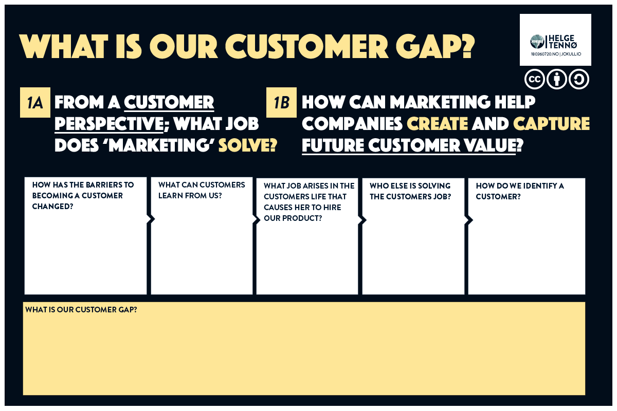 What Is Our Customer Gap?  Questions helping Teams ask several questions to find how they can potentially be disrupted.