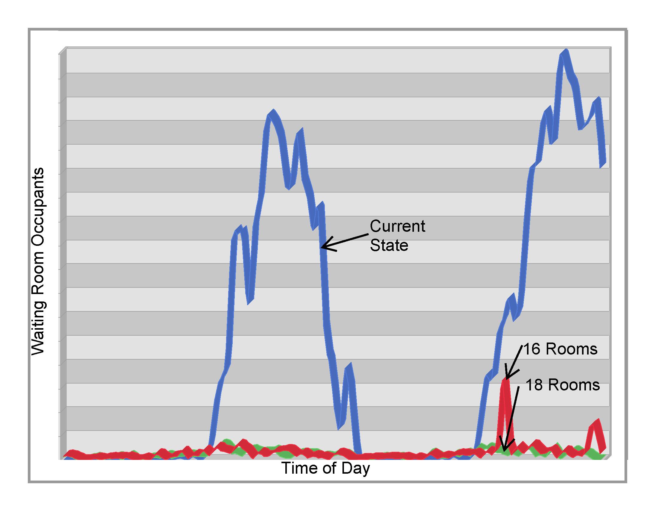 Room count scenario comparison over 2 peak day