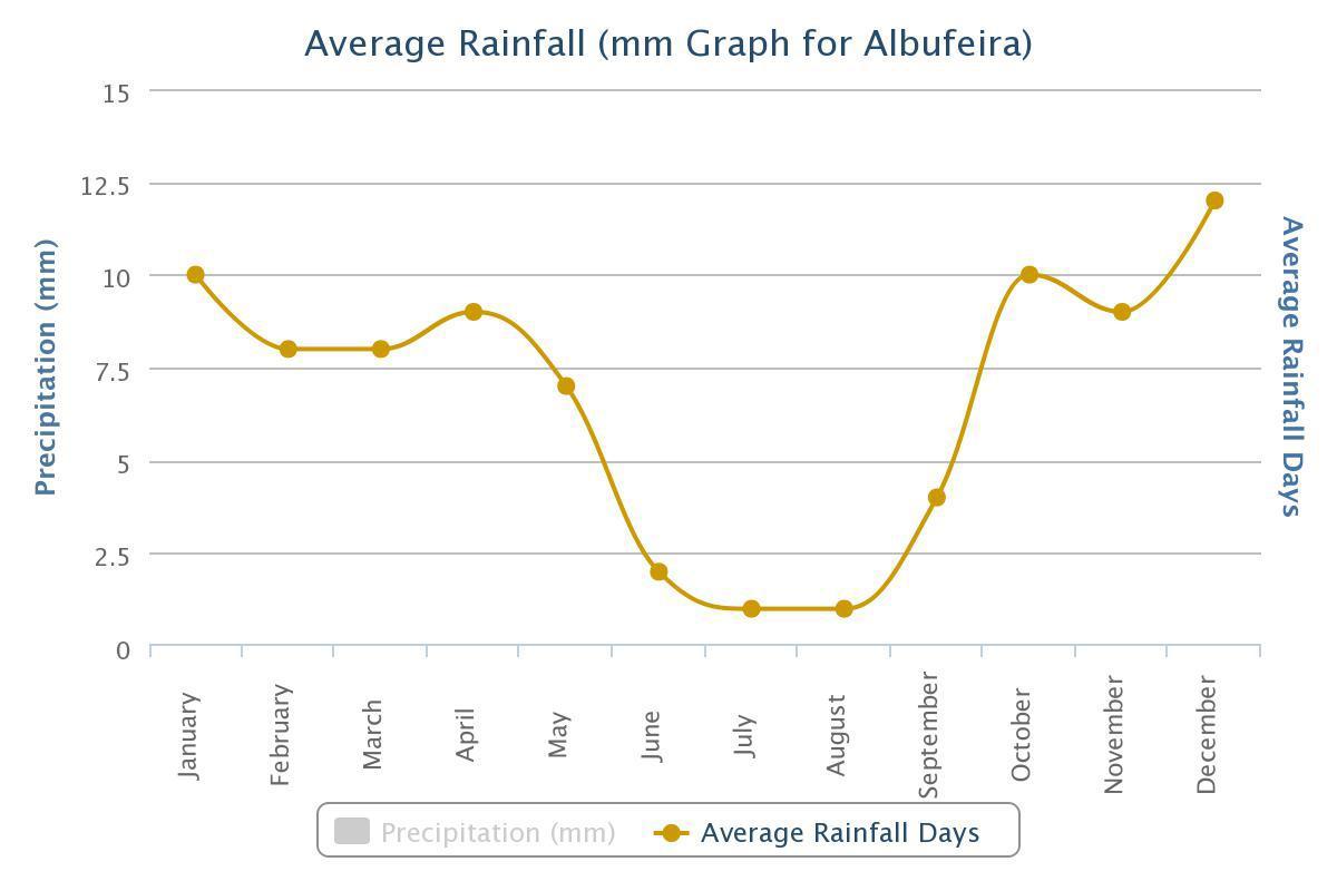 Average Rainfall for Albufeira, Portugal.jpeg