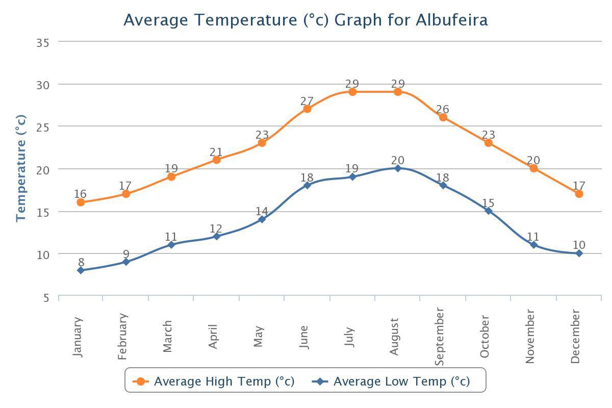 Average Temperatures for Albufeira, Portugal.jpeg