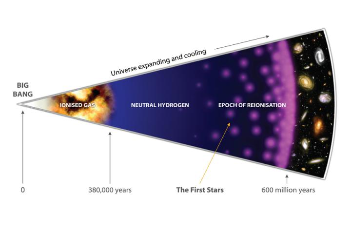 Illustration of the Big Bang to today, with the various epochs labelled. Image by Amanda Smith.