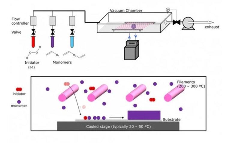 CVD Process Image.jpg