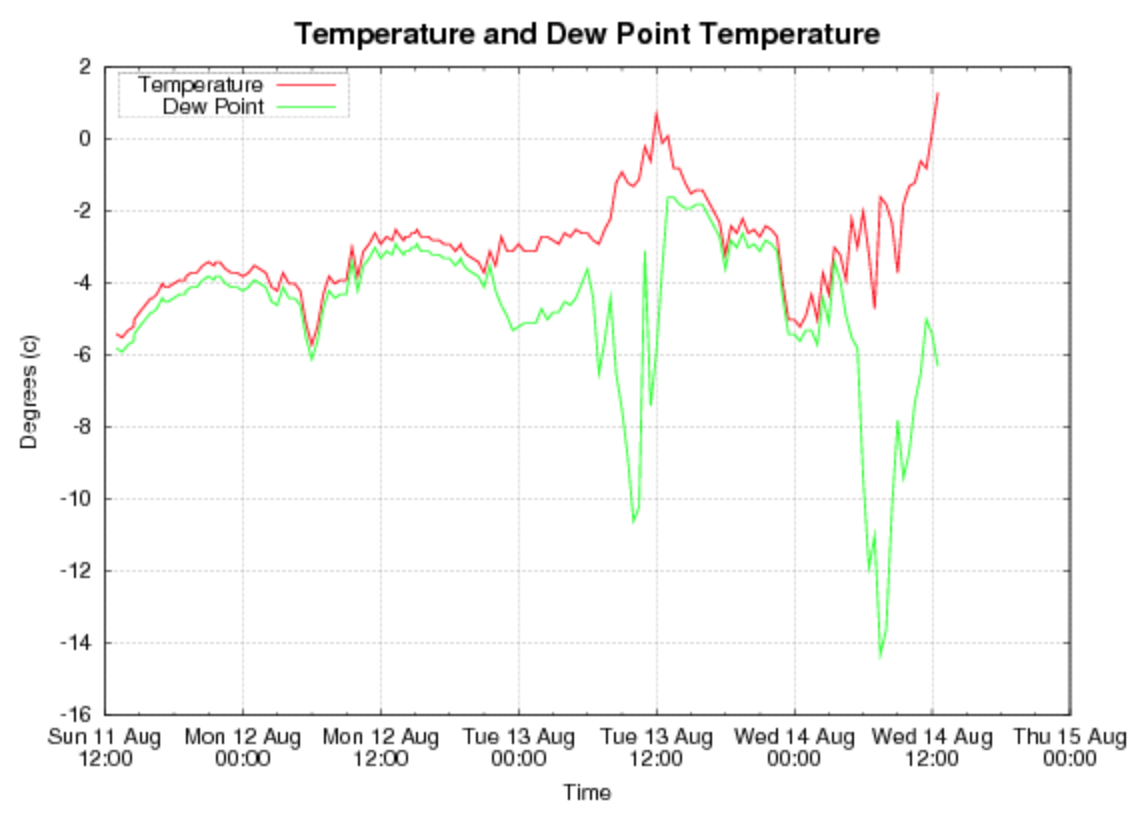 Here is the temperature weather graph of the 'warming period' that followed the weekend storm and correlates with the incident featured above.