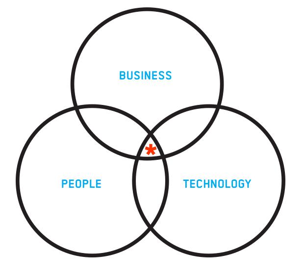 associes_humancentereddesign_approach