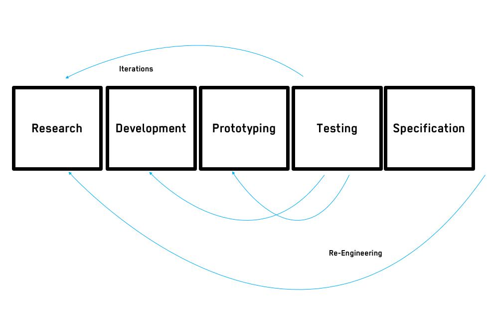 associes_development_process
