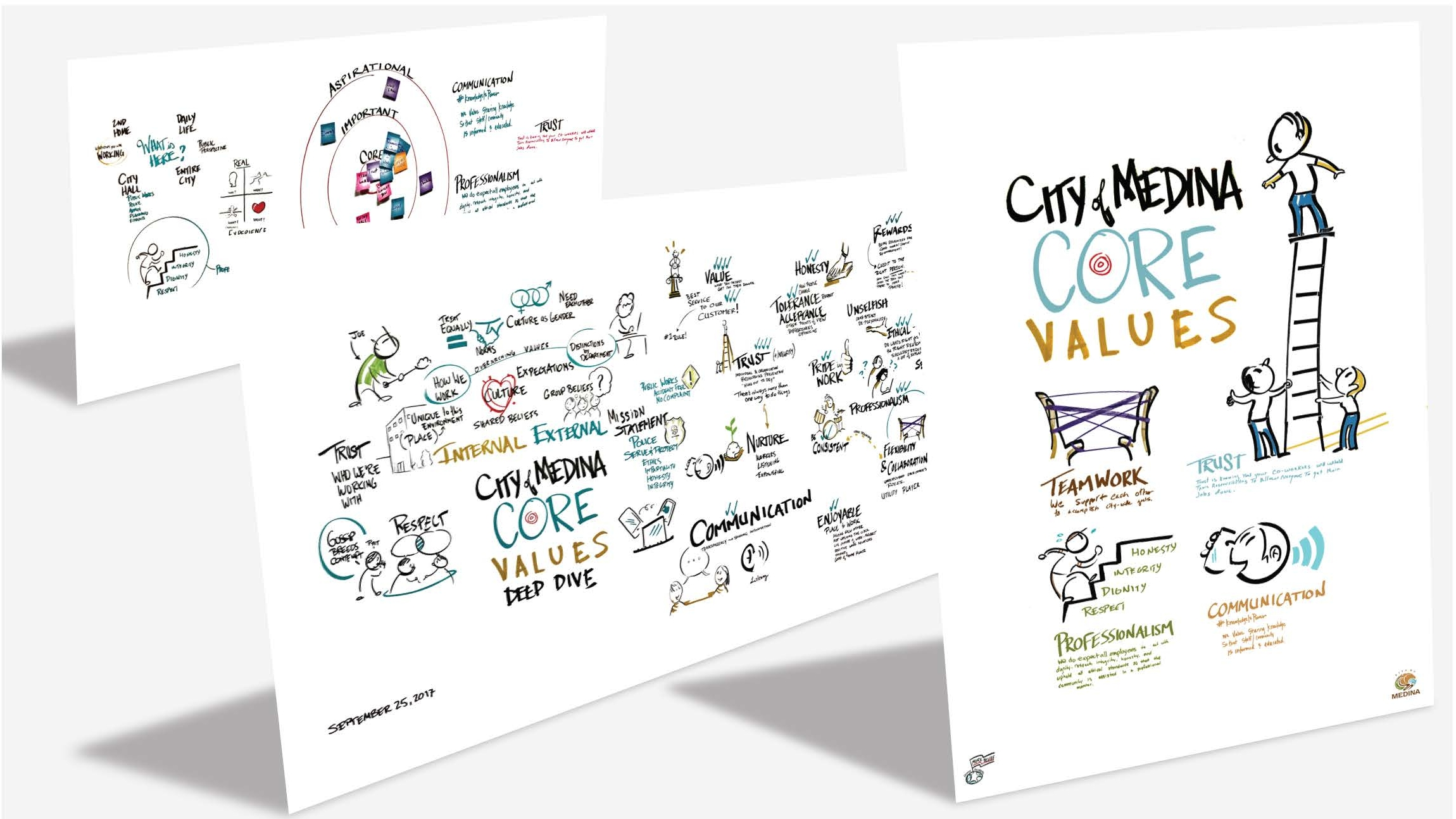 Graphic Facilitation as Poster Campaign - Client: City of Medina, Minnesota Core Values Deep DiveAnyone can brainstorm some core values that sound good, but the City of Medina wanted to connect their real-life behaviors to their values. More Belief created a poster based on the images created live, and the real hand-writing of the contributors in the room as a way of tying an artifact to their commitments.