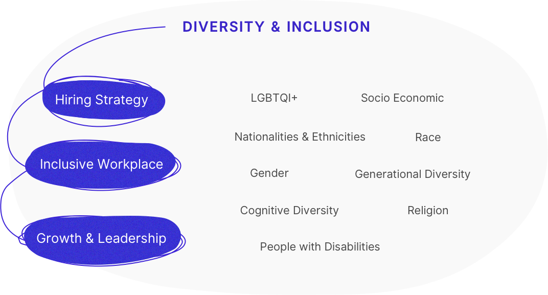 Diversity & Inclusion Expertise - I help companies such as Heineken, EY, Mozilla leverage Diversity & Inclusion for business success by: