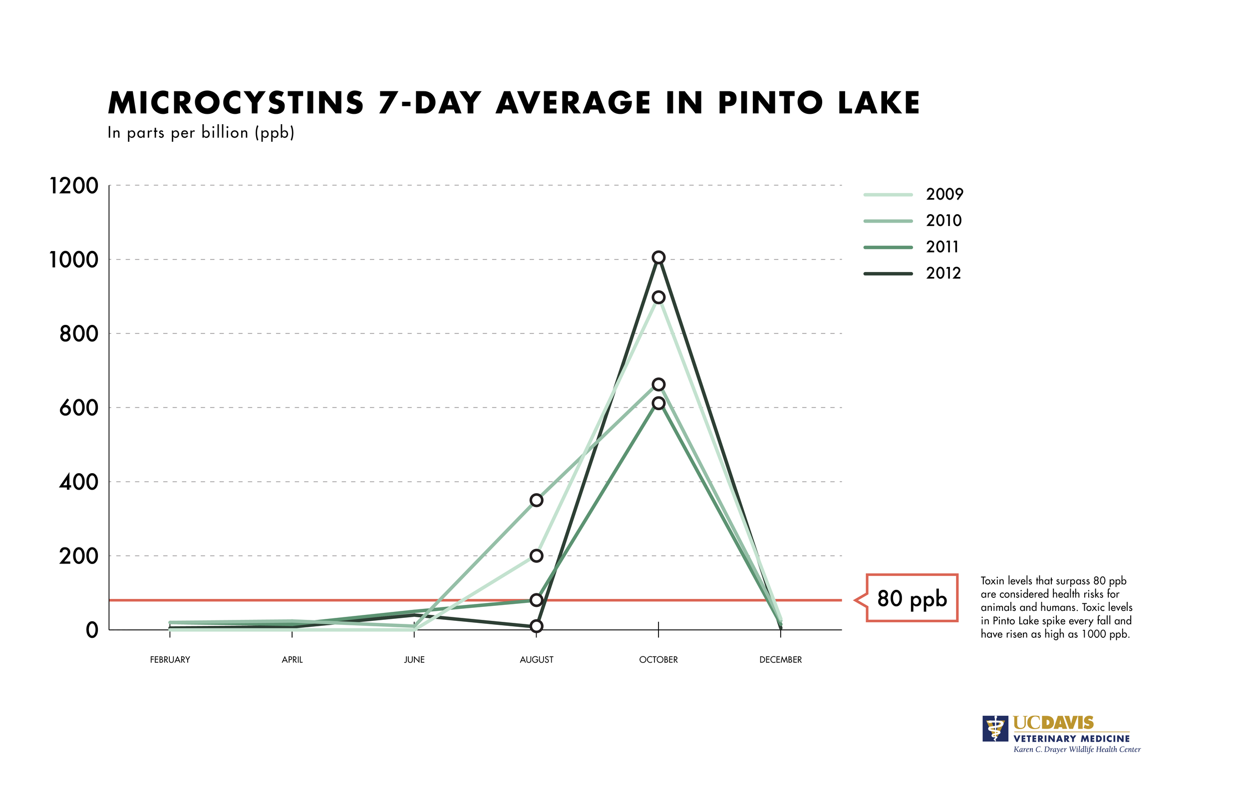 Every fall, Pinto Lake's microcystin levels spike way beyond what's considered dangerous for humans and animals.