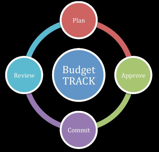PAMS Budget TRACK