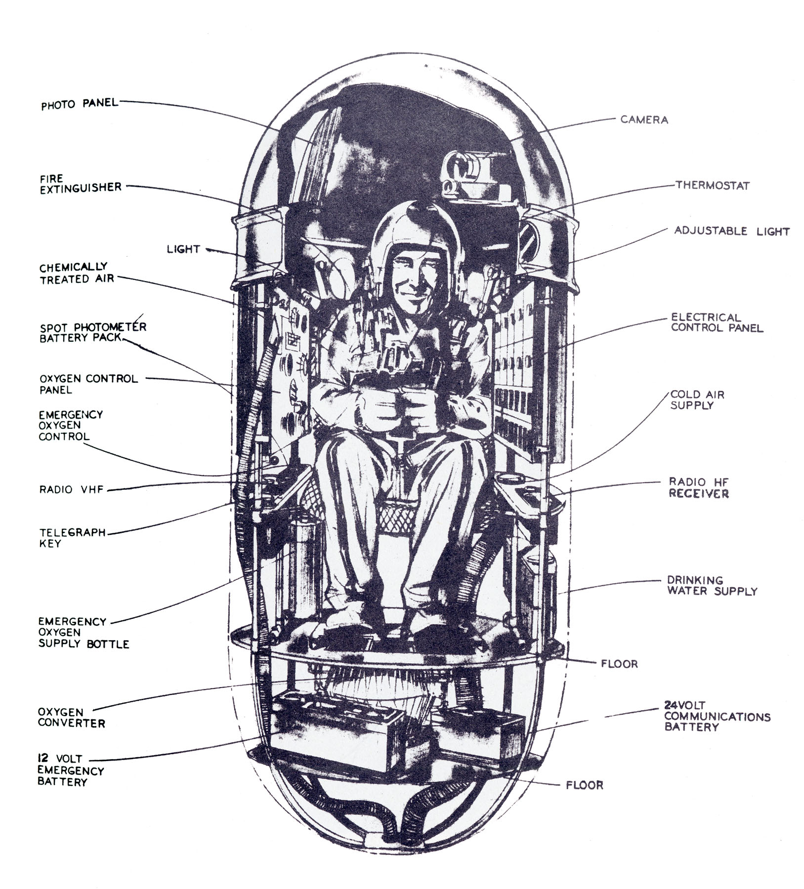 """The Man High capsule. From Historical Division, Office of Information Services, Air Force Research and Development Command, Holloman Air Force Base, """"History of Research in Space Biology and Biodynamics at the Air Force Missile Development Center, Holloman, 1946-1958."""" Available  here ."""