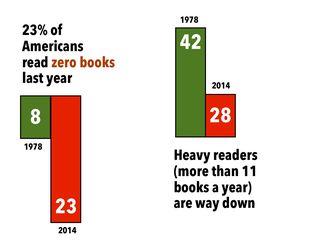 Graphic courtesy of Seth Godin.