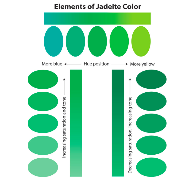 "The color known as ""jade"" comes in many hues, tones, and saturation levels. None here or in other color charts I consulted match the water I swam in."