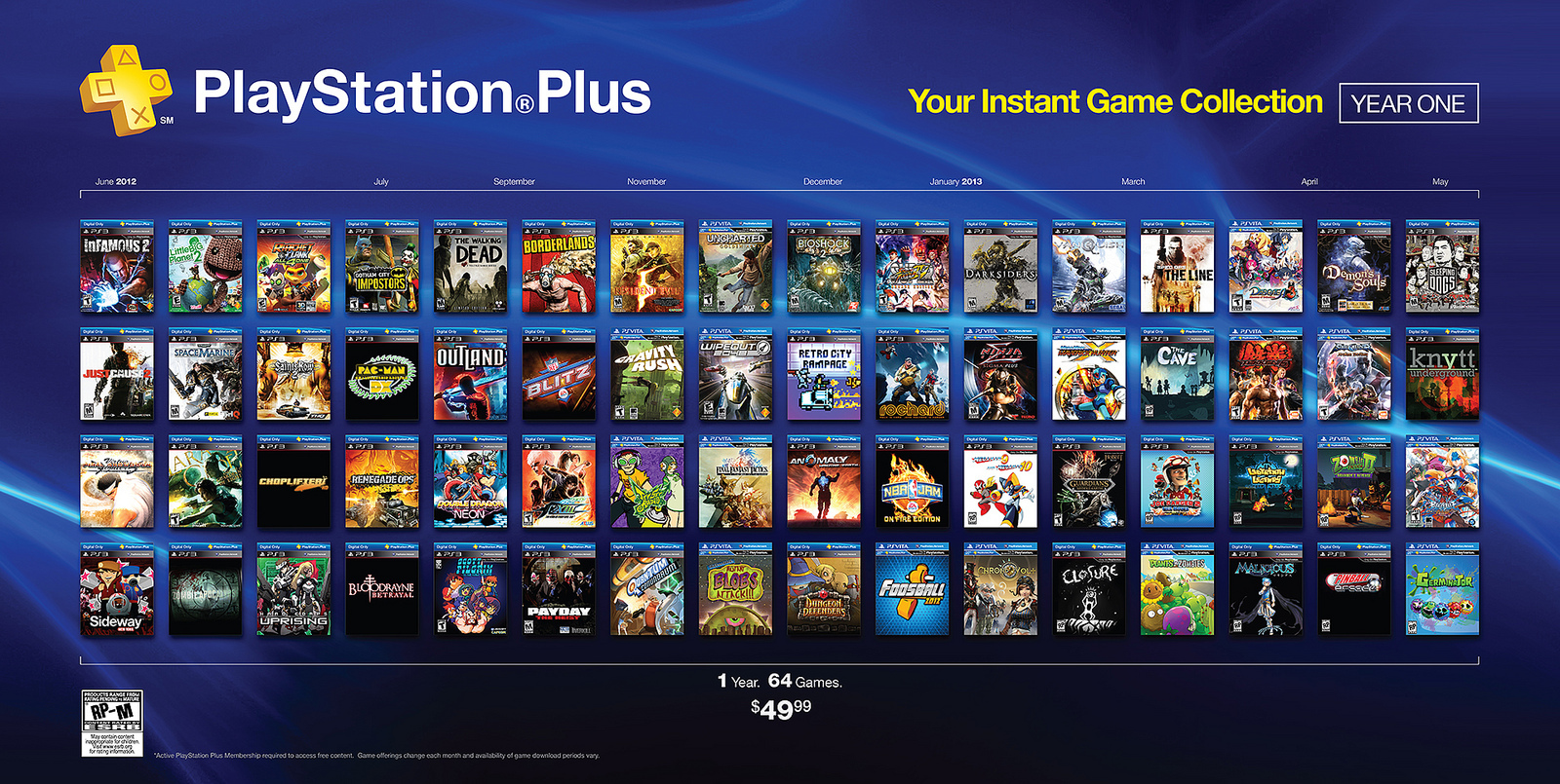 The first year's PS+ offerings: 64 games. The new program will feature 72 games over the course of the year!