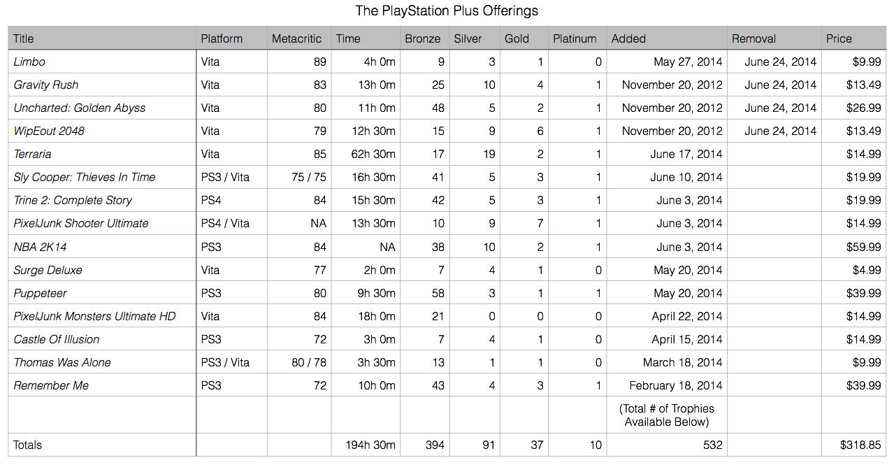 PlayStation Plus Offerings June 17