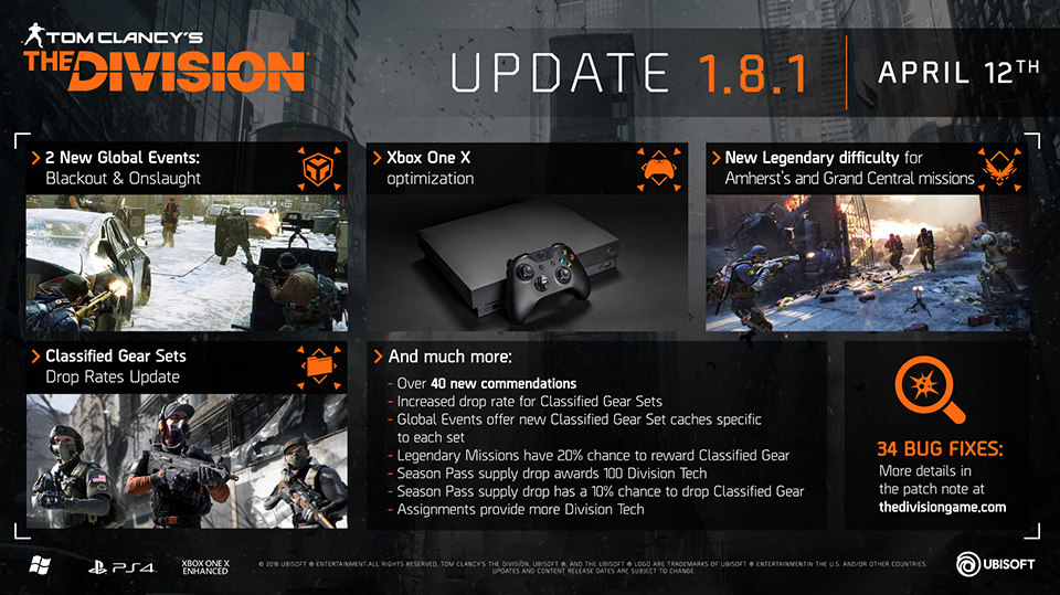 Tom Clancy's The Division update 1.8.1 includes