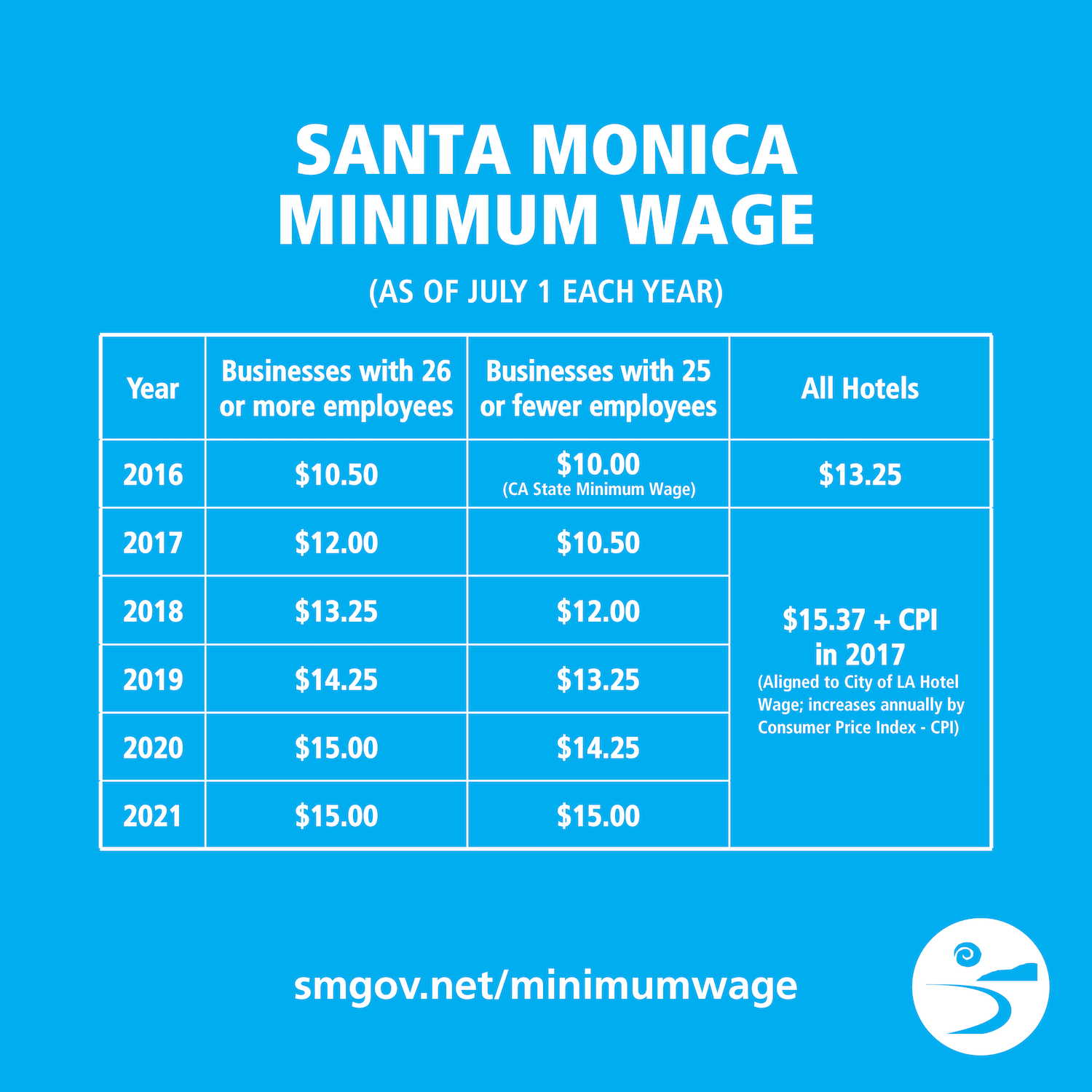 Minimum Wage social graphic-4.png