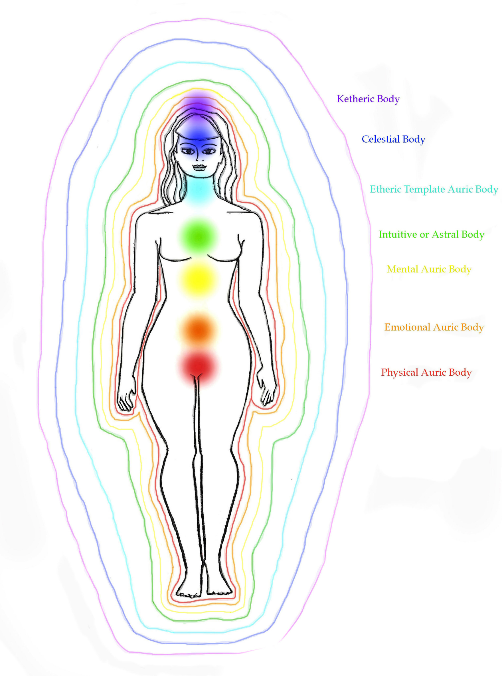 The seven layers of the auric field and the seven chakras © A Celestial Solution
