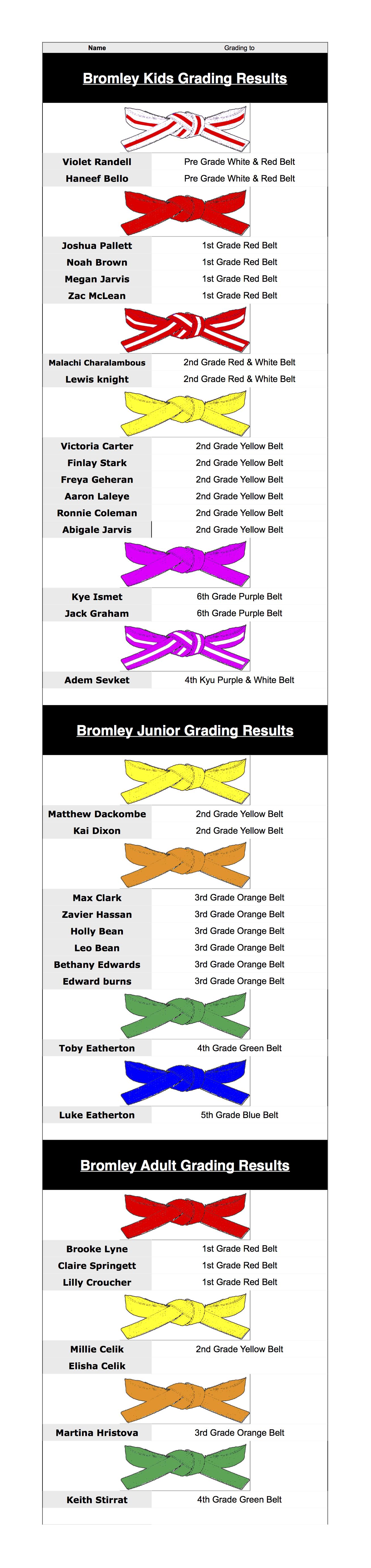 grading results