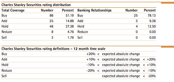 Disclosure Rating Distribution.png