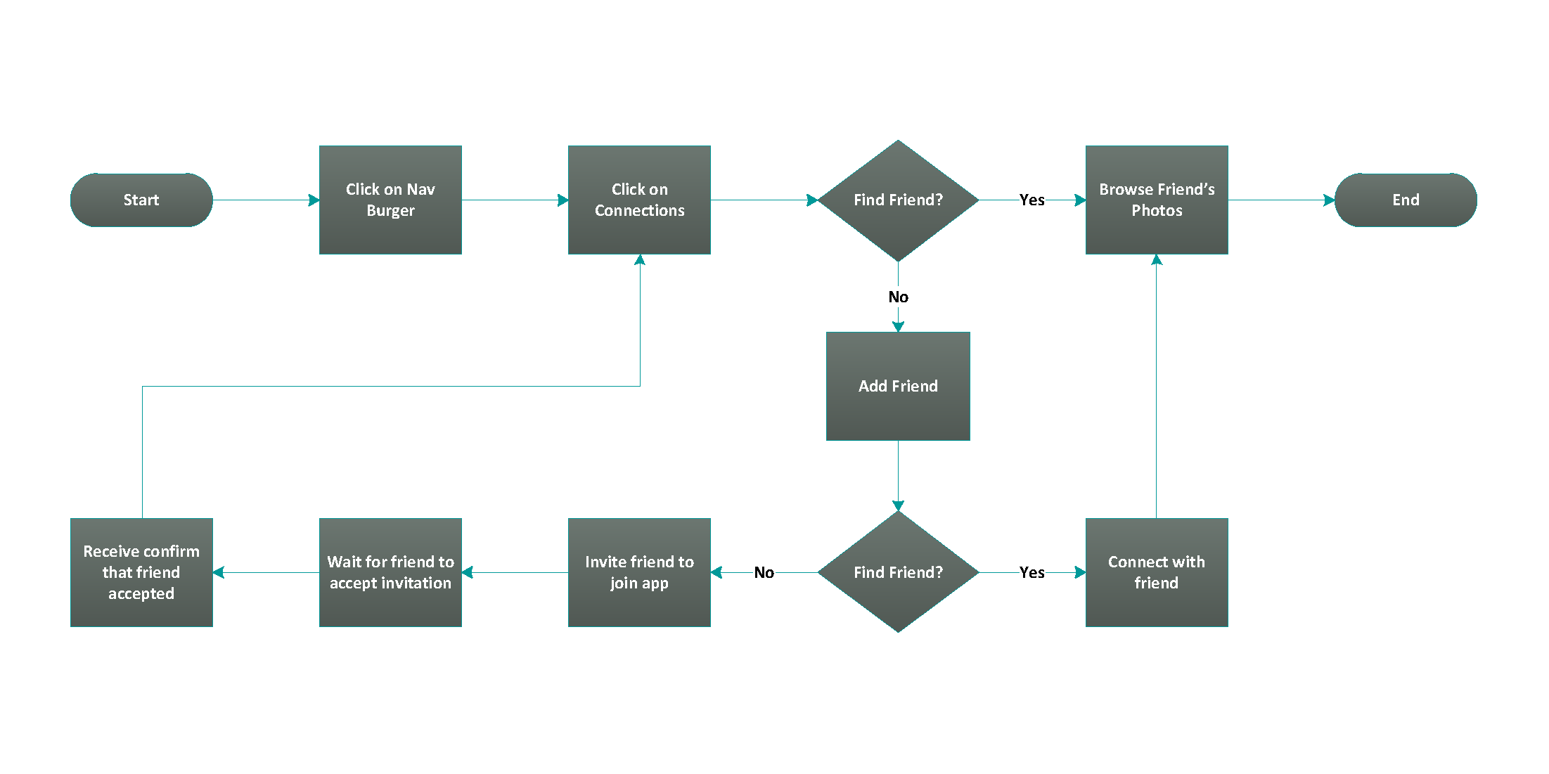 connections_newflow.png