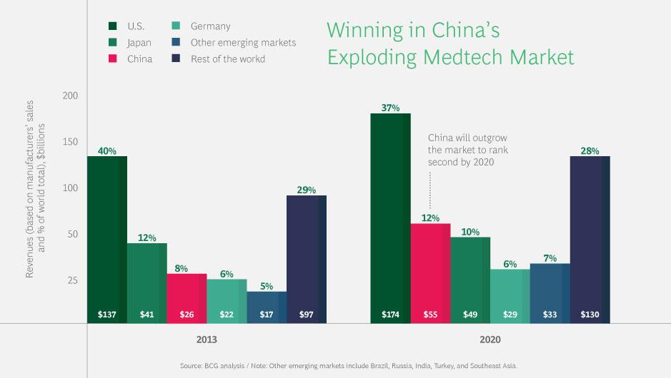 2479_Winning-In-China_01_China's-MedTech-Market.jpg