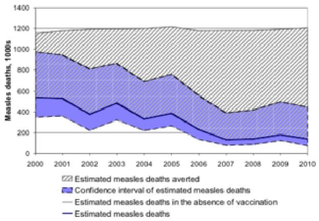 Estimated burden of Measles mortality -- Simons et al 2012