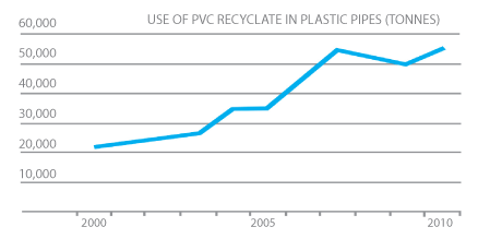 "The growth in the use of recyclate in plastic pipes          0     0     1     7     45     BIST Media     1     1     51     14.0                          Normal     0                     false     false     false         EN-GB     JA     X-NONE                                                                                                                                                                                                                                                                                                                                                                                                                                                                                                                                                                                                                                                                     /* Style Definitions */ table.MsoNormalTable 	{mso-style-name:""Table Normal""; 	mso-tstyle-rowband-size:0; 	mso-tstyle-colband-size:0; 	mso-style-noshow:yes; 	mso-style-priority:99; 	mso-style-parent:""""; 	mso-padding-alt:0cm 5.4pt 0cm 5.4pt; 	mso-para-margin-top:0cm; 	mso-para-margin-right:0cm; 	mso-para-margin-bottom:10.0pt; 	mso-para-margin-left:0cm; 	line-height:115%; 	mso-pagination:widow-orphan; 	font-size:11.0pt; 	font-family:""Calibri"",""serif""; 	mso-ascii-font-family:Calibri; 	mso-ascii-theme-font:minor-latin; 	mso-hansi-font-family:Calibri; 	mso-hansi-theme-font:minor-latin;}"