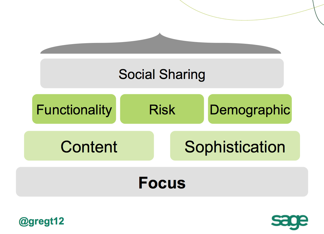 social network participation and considerations