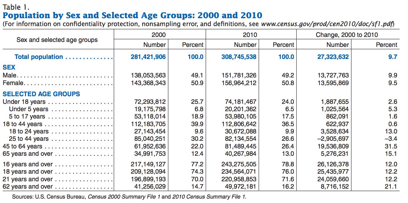 US Census Age Data - 2010
