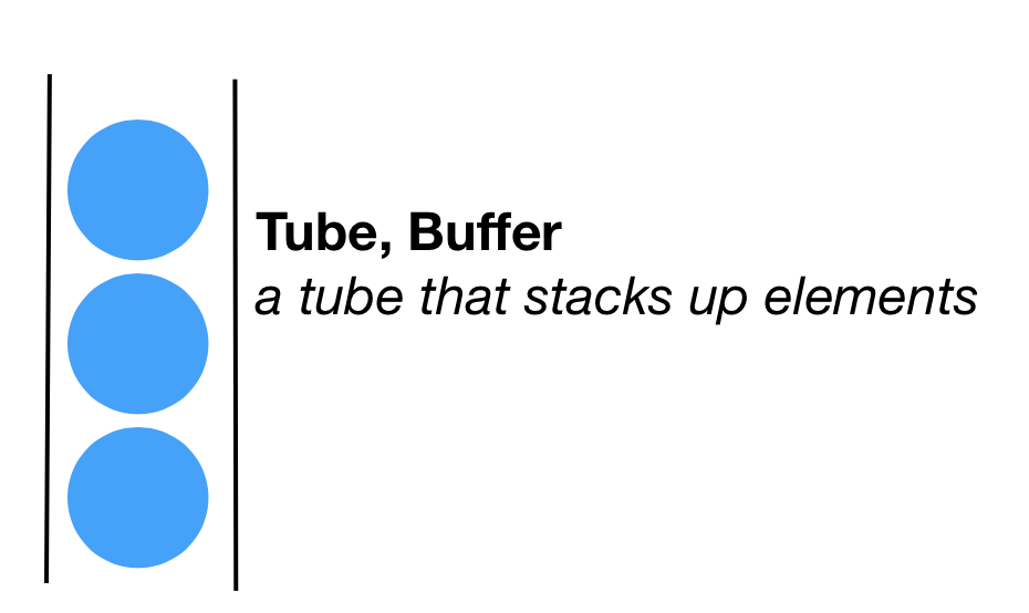 Tube, Buffer - a tube that stacks up elements