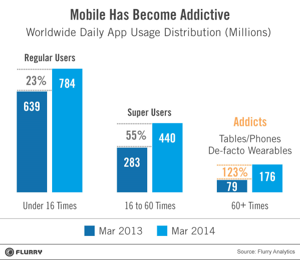 flurry graph mobile addicts, Mobile Trends
