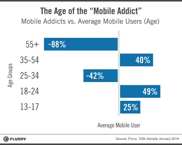 flurry mobile addict age