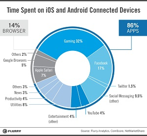 time-spent-on-iOS-and-Android-connected-devices