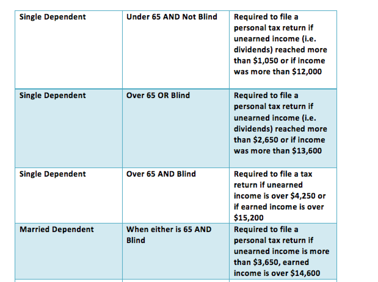 Single Dependent	Under 65 AND Not Blind	Required to file a personal tax return if unearned income (i.e. dividends) reached more than $1,050 or if income was more than $12,000  Single Dependent	Over 65 OR Blind	Required to file a personal tax return if unearned income (i.e. dividends) reached more than $2,650 or if income was more than $13,600  Single Dependent	Over 65 AND Blind	Required to file a tax return if unearned income is over $4,250 or if earned income is over $15,200 Married Dependent	When either is 65 AND Blind	Required to file a personal tax return if unearned income is more than $3,650, earned income is over $14,600