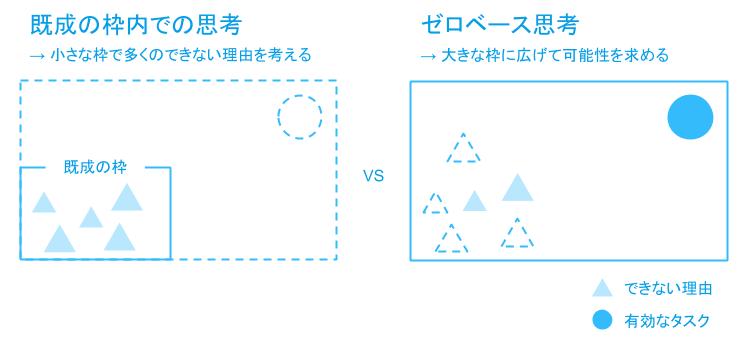(出典)斎藤嘉則 著 問題解決プロフェッショナル「思考と技術」