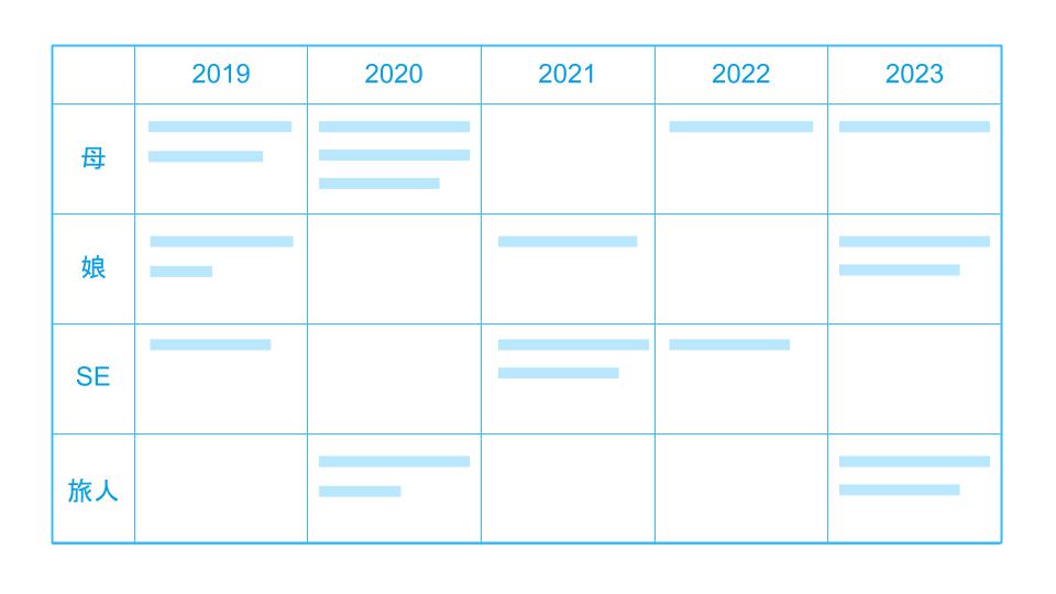 未来年表(役割ごとにいつどんな目標を達成する予定なのかを整理した表)①:年単位の目標