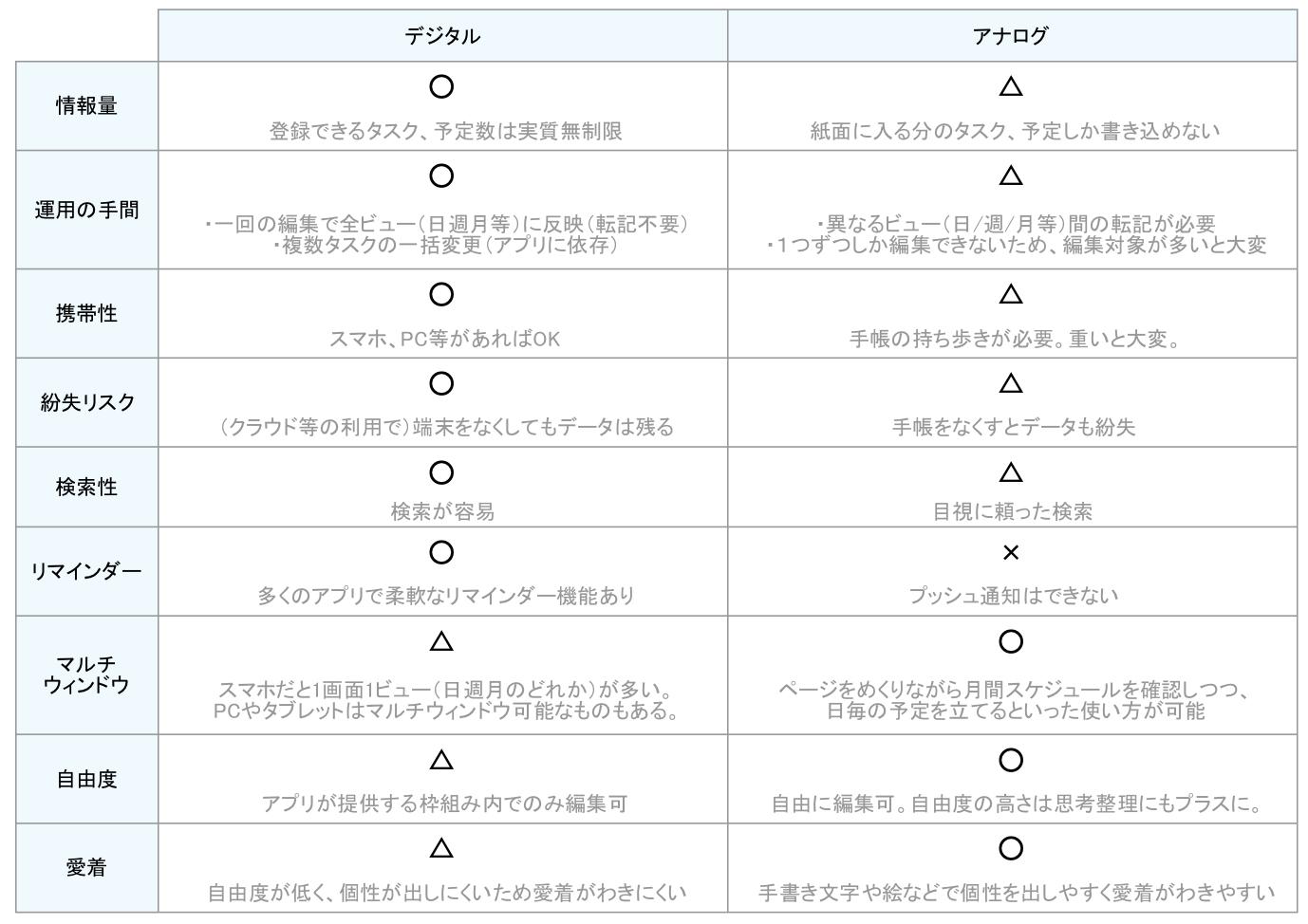 デジタル・アナログ比較.png