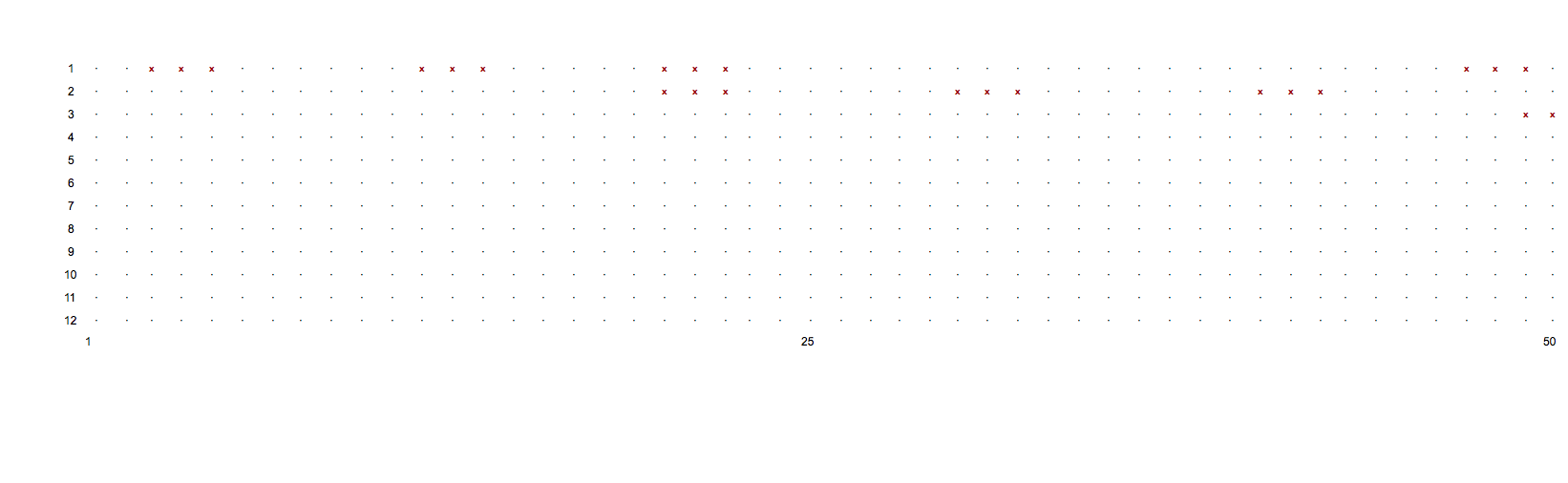 Excerpt of Chromochord Installation Score. The x's tell each of the 12 lights in the chromochord when to turn on. These in turn activate the proteins chemical reaction which is then turned into sound.