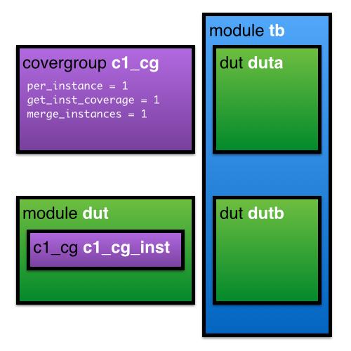 Block Diagram of union_merge.sv