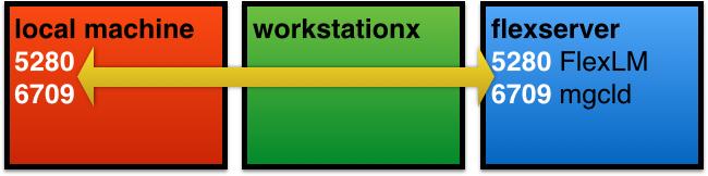 Diagram of Approach to Accomodate FlexLM Server Firewall / Settings