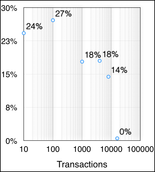 Percentage Improvement of PARM=0 over PARM=1 Versus Number of Transactions