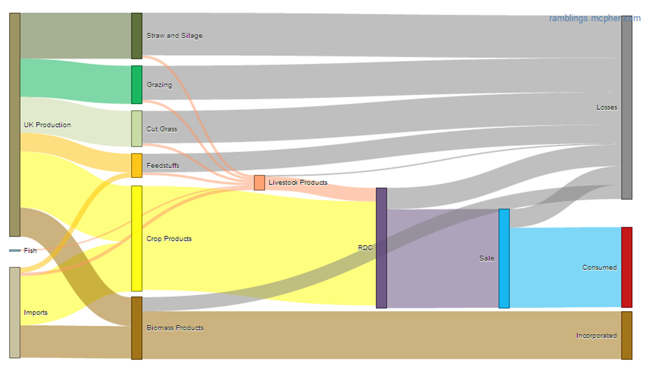 This 'Sankey Diagram' (showing the same quantities transformed from left to right) attempts to quantify the flow of 'biomass' from its origins in UK and overseas land through to useful consumption within the UK. Units are simply 'tonnes of biomass as reported', but accuracy is limited by varying quantities of water included in the measurements. However, taking the diagram at face value several things are striking. There are systematic losses through the system, and most biomass does not lead to useful products in the human economy. The livestock sector, although of great cultural importance, is particularly inefficient in its use of resources relative to what it delivers.