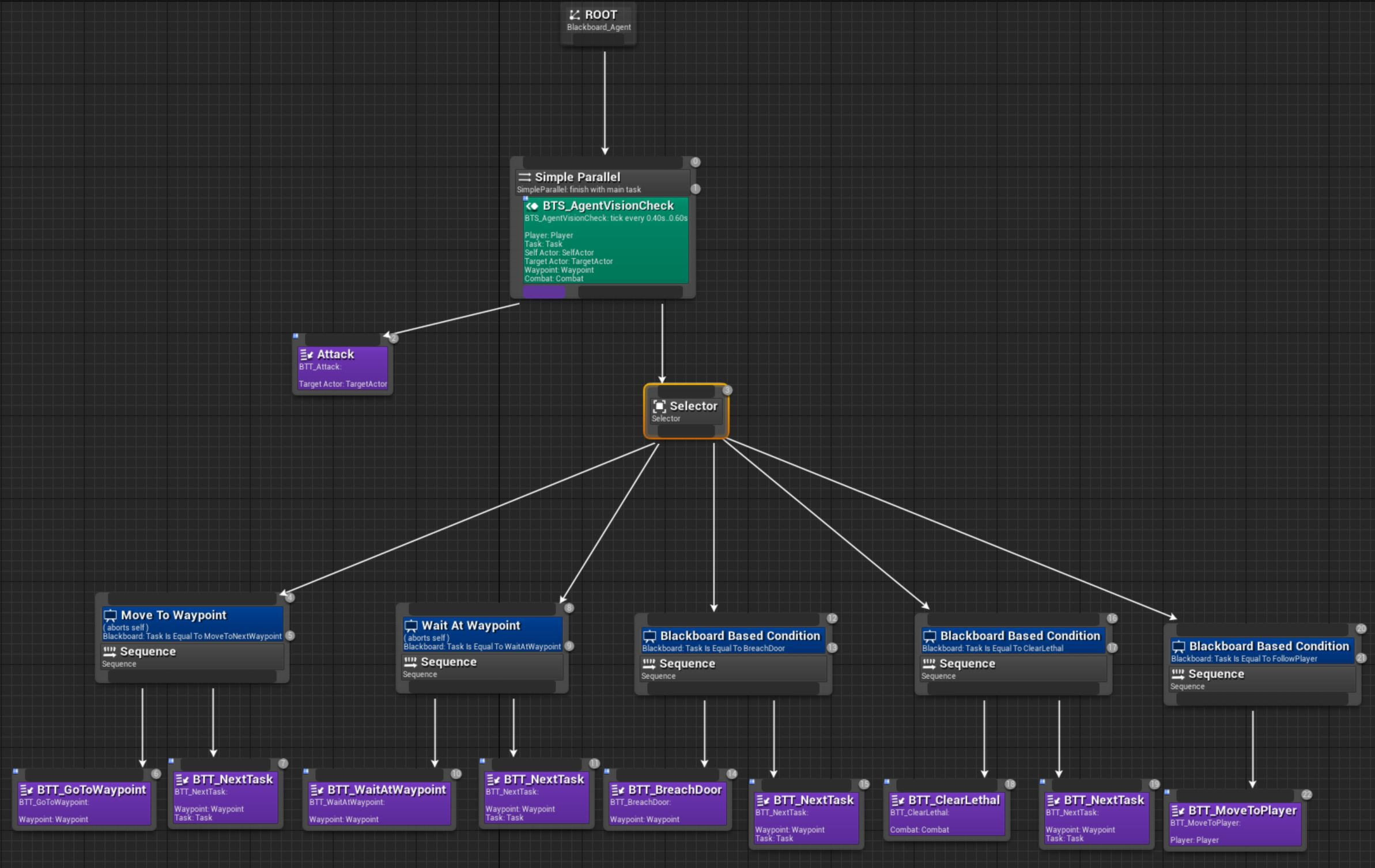 The BLISTER Team AI behaviour tree