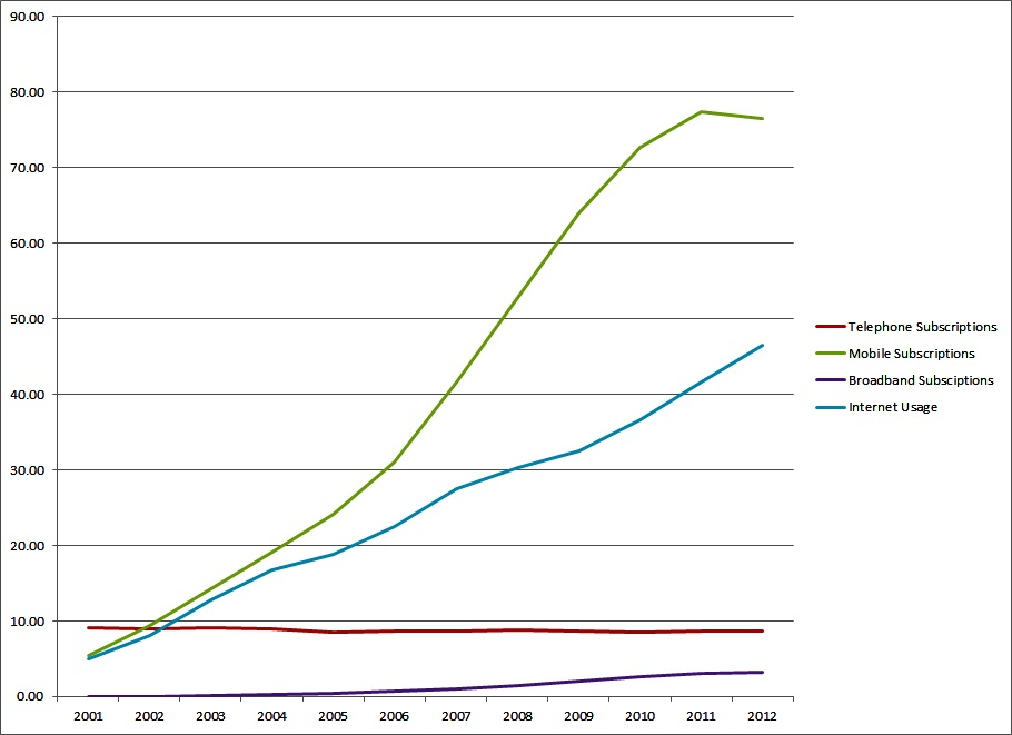 Figure 1: Line Graph showing the percentage use of various ICTs in the Caribbean