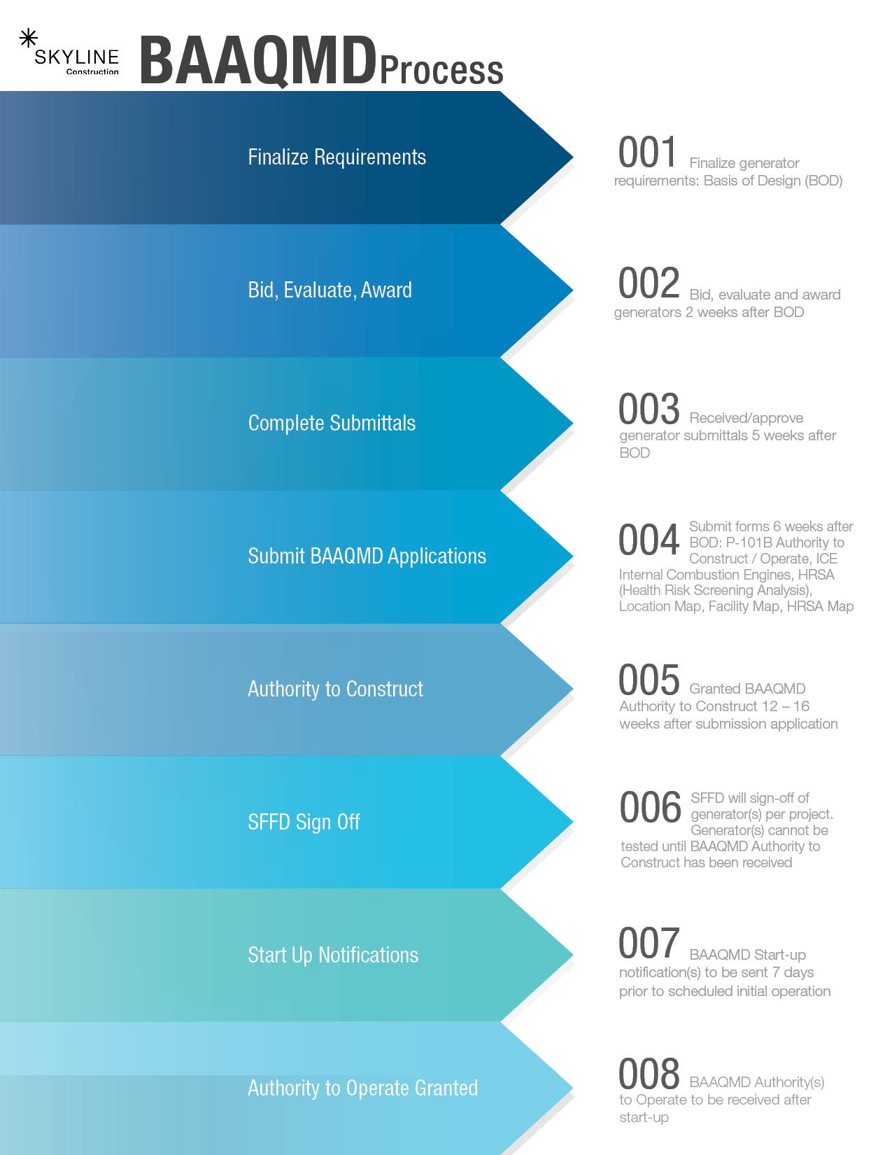 BAAQMD Process.jpg