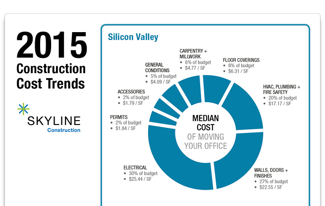 Construction Cost Trends in the Silicon Valley