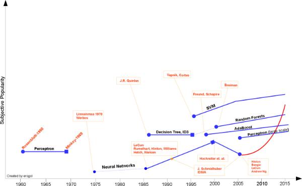 Erin Golge illustrates his subjective ML timeline.