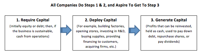 Require Capital, Deploy Capital, Generate Capital