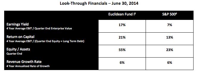Look-Through Financials Q2 2014